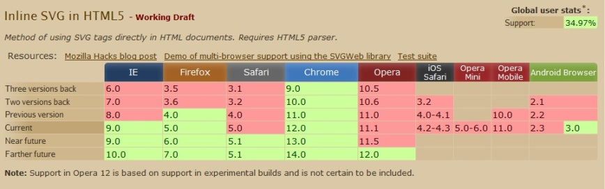 Inline SVG support in HTML5 in browsers
