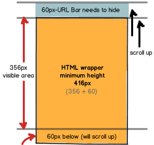 HTML wrapper minimum height 320 x 480